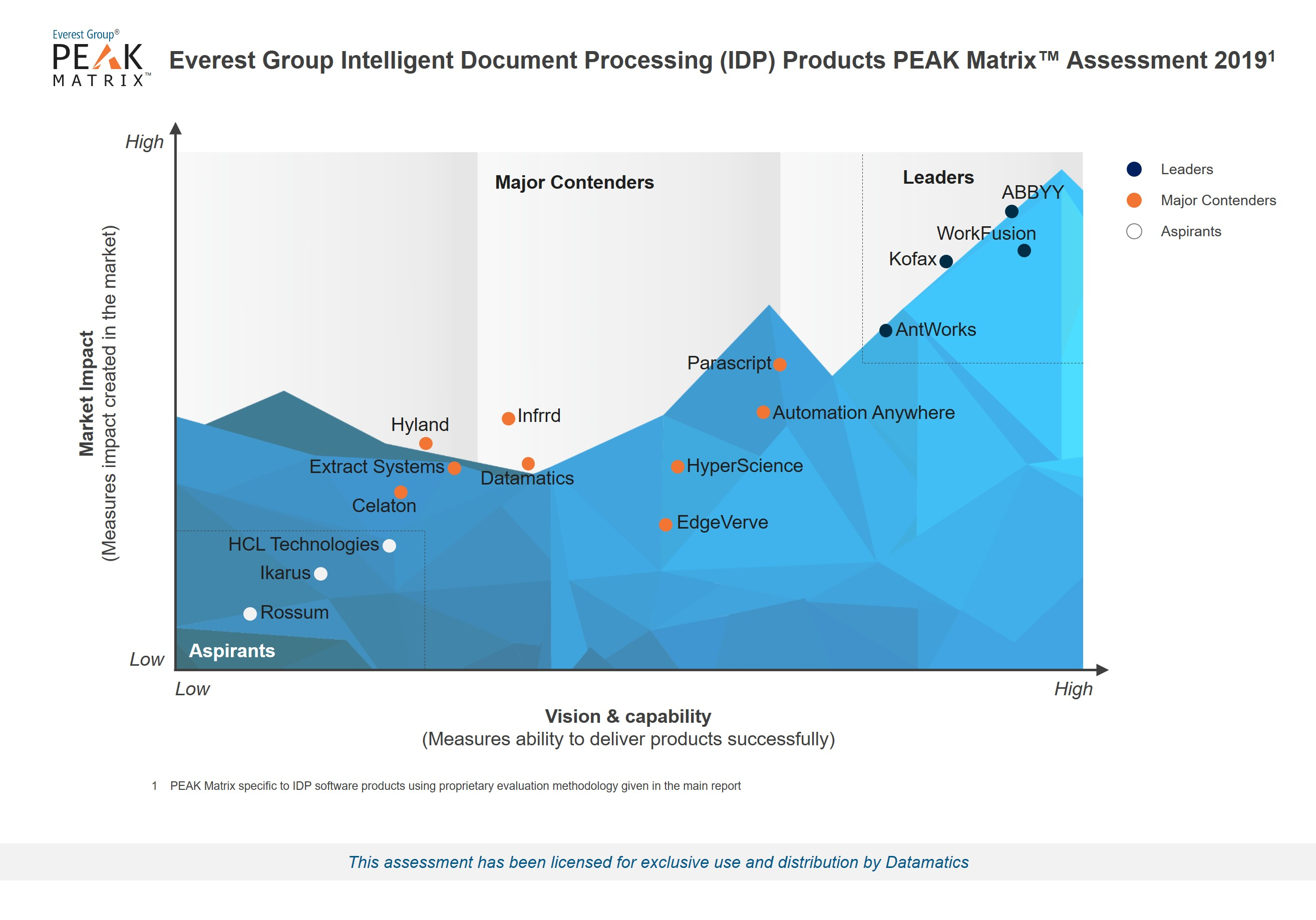 Everest Group IDP PEAK Matrix 2019_Datamatics